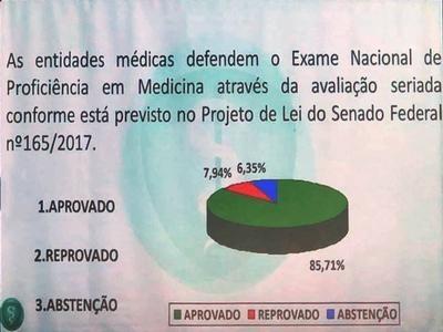 Mais de 85% dos delegados aprovam o ENEM